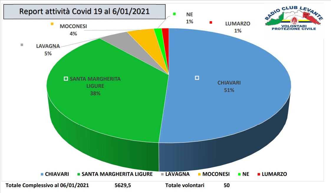 NEWS E STATISTICHE DELL'EMERGENZA COVID